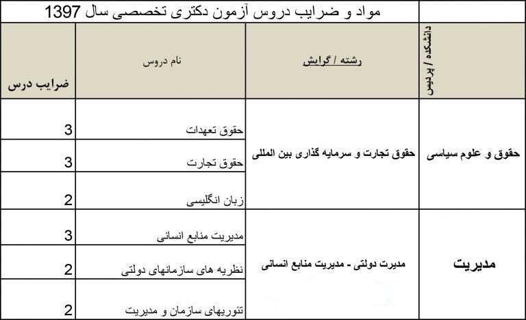 پذیرش دکتری دانشگاه تهران